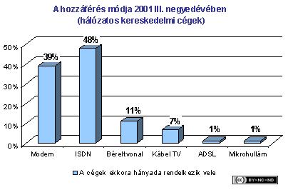 2001-iii-jelentes-kereskedelem-hozzaferes