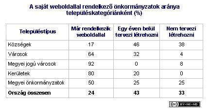 2001-iv-jelentes-onkormanyzat-weboldal