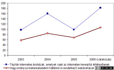 2006-i-jelentes-online-atlagos