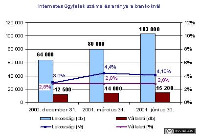 2001-iii-jelentes-internetes_ugyfelek