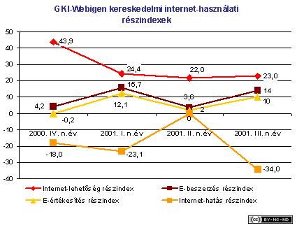 2001-iii-jelentes-kereskedelem-webigen1