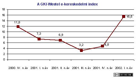 2002-i-jelentes-kereskedelem-westel