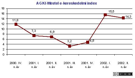2002-ii-jelentes-kereskedelem-westel
