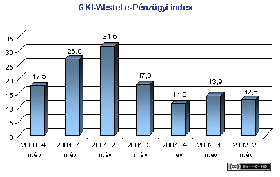 2002-ii-jelentes-penzugy-westel