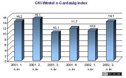 2002-ii-jelentes-vallalat-westel