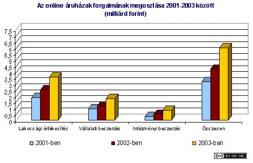 2002-iv-jelentes-onlinearuhaz-forgalom