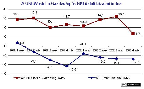 2002-iv-jelentes-vallalat-westel