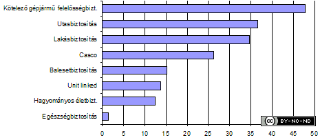 2003-ii-jelentes-penzugyi-biztositok