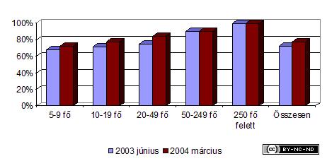 2003-iv-jelentes--internet