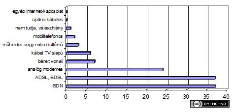 2003-iv-jelentes--kapcsolat