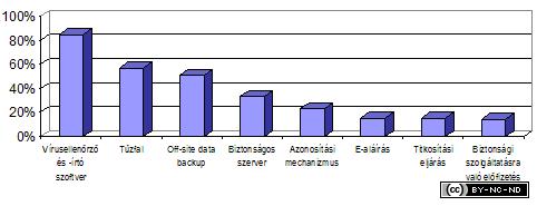 2004-ii-jelentes-biztonsag-hasznalok