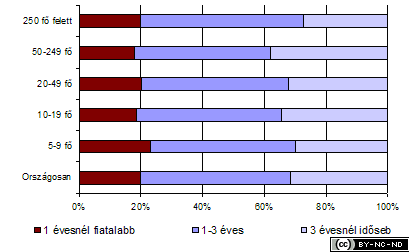 2004-iv-jelentes-vallszamgep-eletkor2
