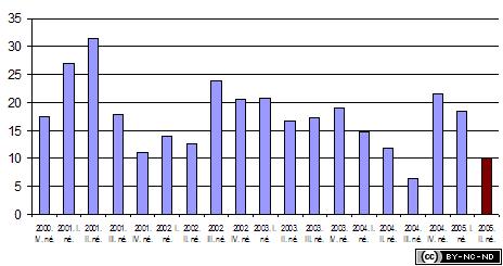 2005-ii-jelentes-penzugyi-epenzugyi