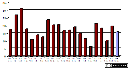 2005-iv-jelentes-epenzugyi