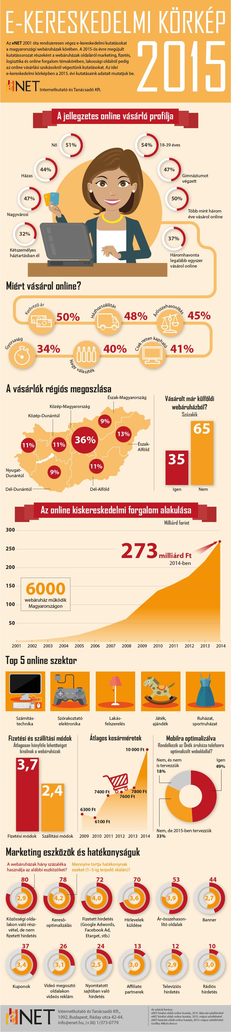 eNET_e-ker_korkep_2015_infografika